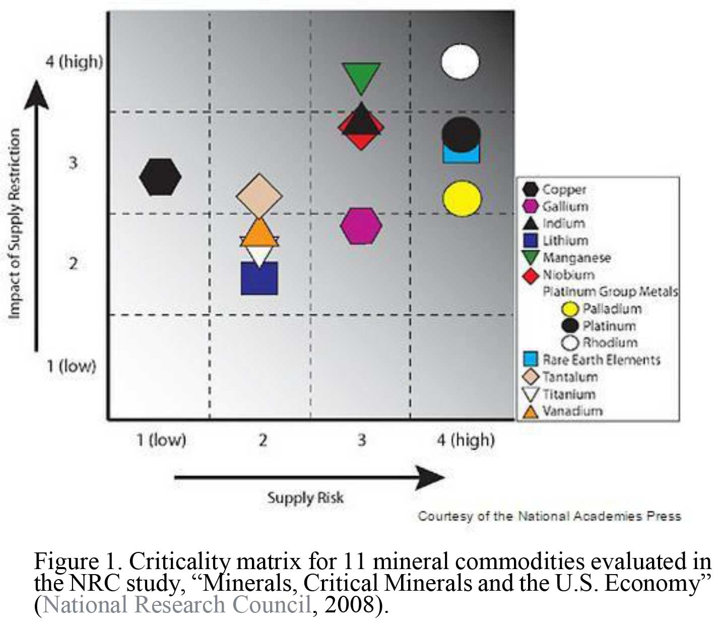Figure 1. Criticality Matrix for 11 mineral commodities evaluated in the NRC study, Minerals Critical Minerals, and the US Economy